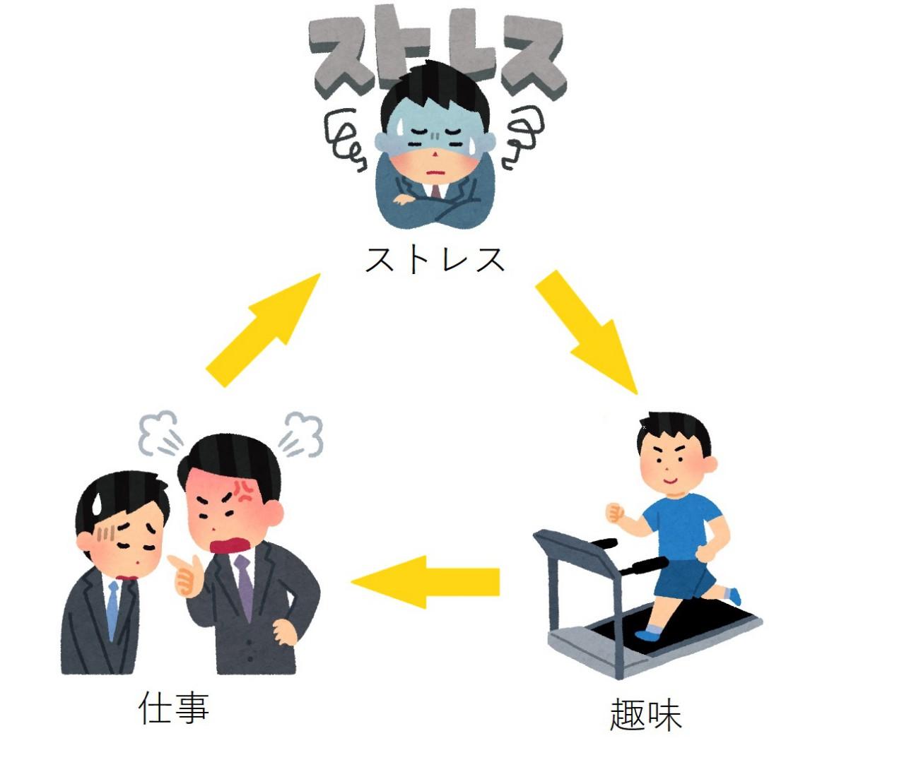 仕事のストレスを解消する方法【解消できない理由】