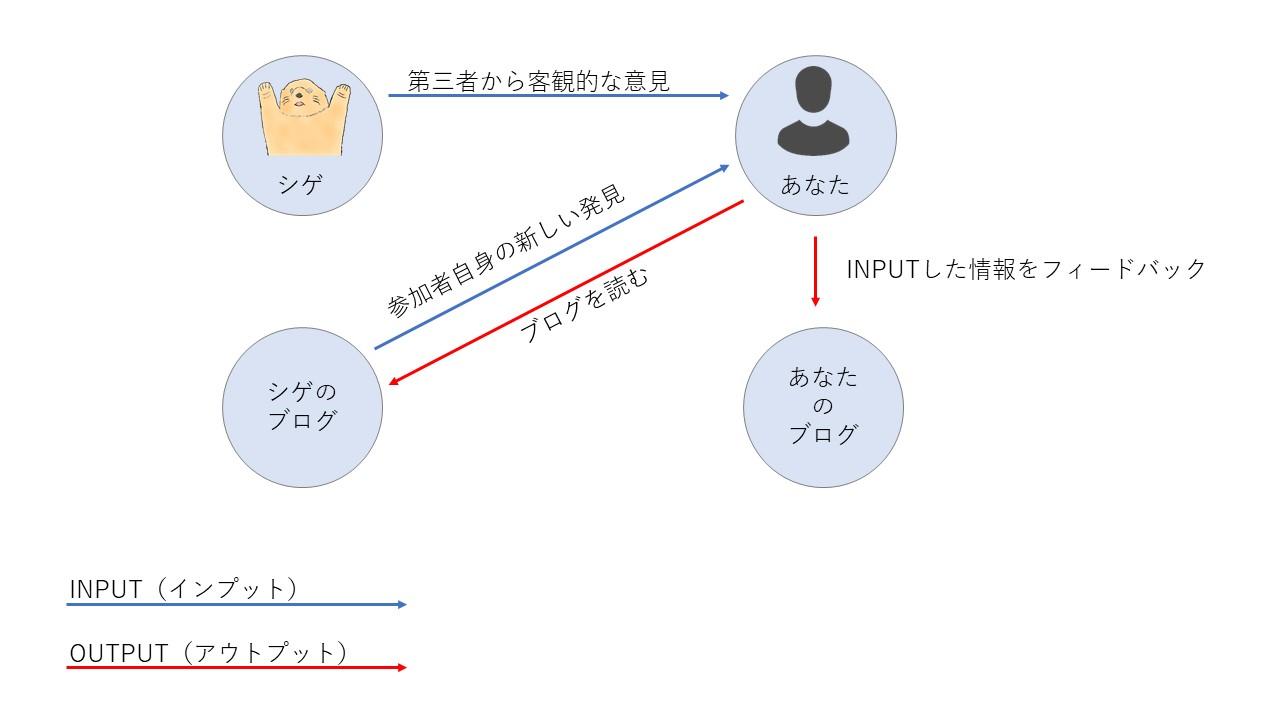 参加者のメリット【イメージ図】